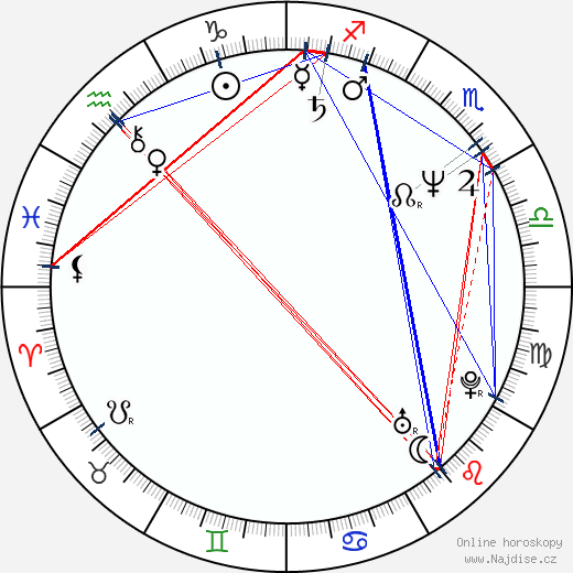 Linda Kozlowski wikipedie wiki 2018, 2019 horoskop