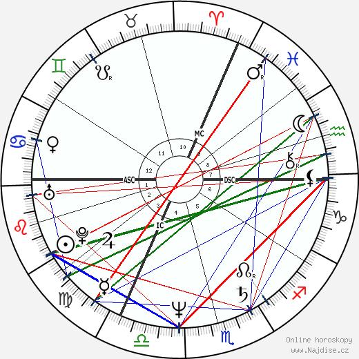 Linda Martel wikipedie wiki 2018, 2019 horoskop