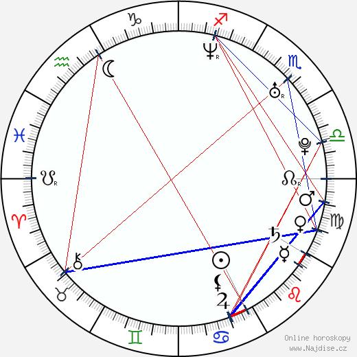 Linda Mertens wikipedie wiki 2018, 2019 horoskop