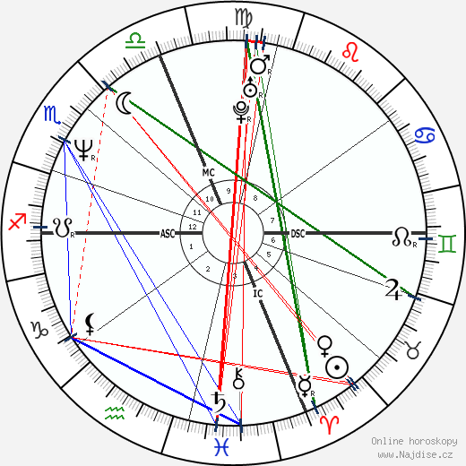 Linda Perry wikipedie wiki 2019, 2020 horoskop