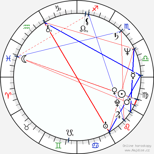 Linda Purl wikipedie wiki 2018, 2019 horoskop