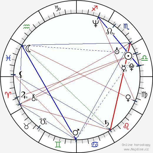 Linda Rybová wikipedie wiki 2018, 2019 horoskop