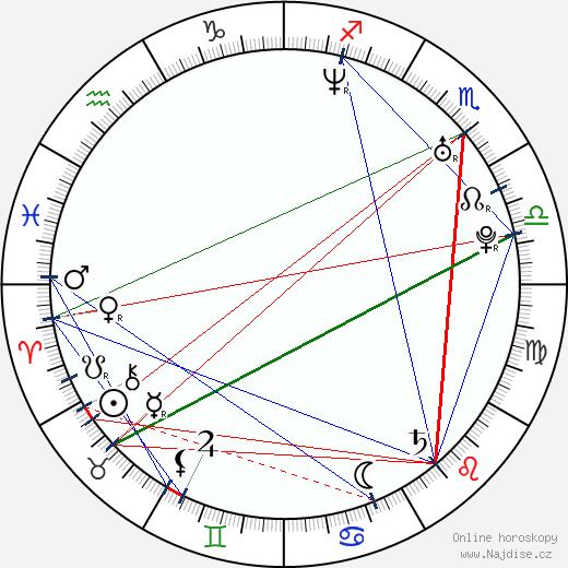 Linda Zilliacus wikipedie wiki 2017, 2018 horoskop