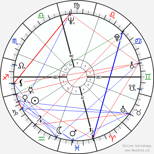 Lindsay Crosby wikipedie wiki 2018, 2019 horoskop