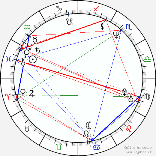 Lindsay Norgard wikipedie wiki 2019, 2020 horoskop