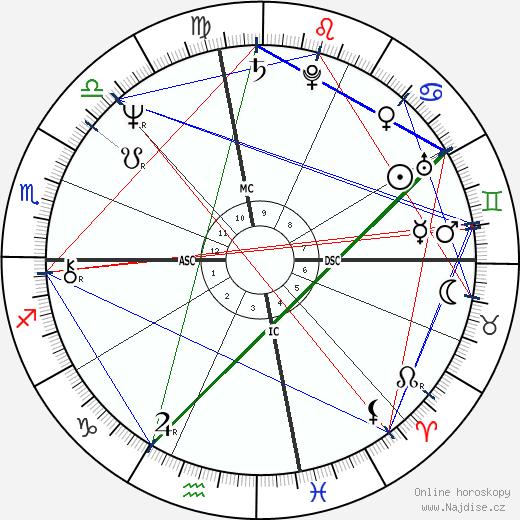 Lindsay Wagner wikipedie wiki 2018, 2019 horoskop