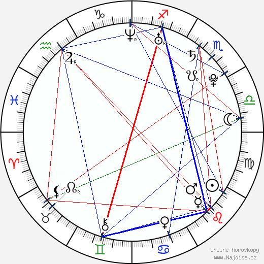 Lindsey Jacobellis wikipedie wiki 2018, 2019 horoskop