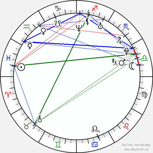 Lindsey McKeon wikipedie wiki 2019, 2020 horoskop