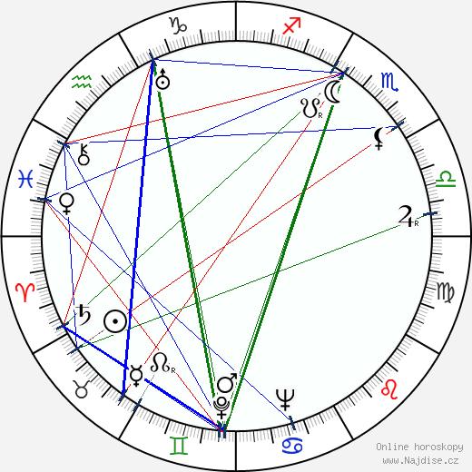 Lingyu Ruan wikipedie wiki 2019, 2020 horoskop