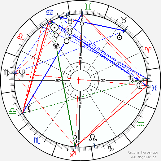 Lino Banfi wikipedie wiki 2018, 2019 horoskop