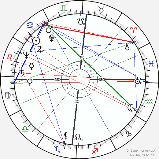 Lino Ventura wikipedie wiki 2020, 2021 horoskop