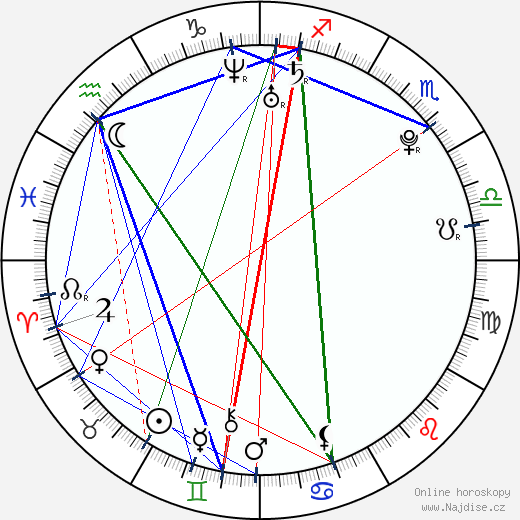 Linzey Cocker wikipedie wiki 2019, 2020 horoskop