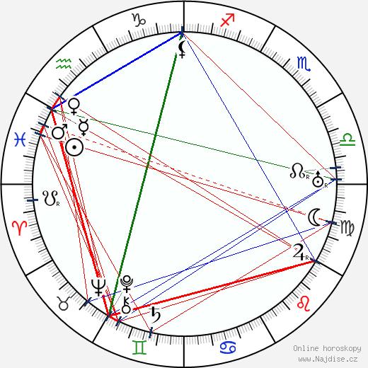 Lionel Atwill wikipedie wiki 2019, 2020 horoskop