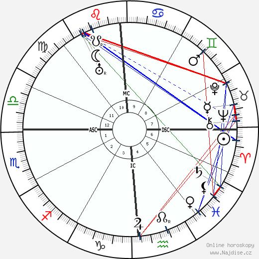 Lionel Barrymore wikipedie wiki 2019, 2020 horoskop