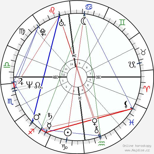 Lionel Cardon wikipedie wiki 2018, 2019 horoskop