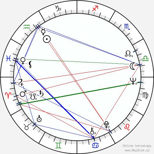 Lionel Chetwynd wikipedie wiki 2017, 2018 horoskop