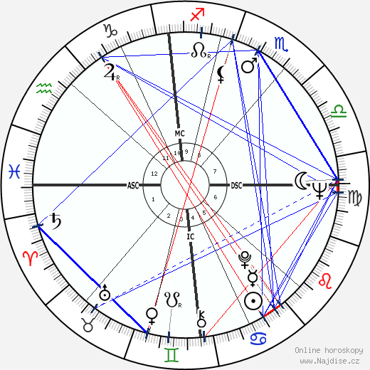 Lionel Jospin wikipedie wiki 2019, 2020 horoskop