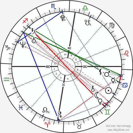 Lionel Messi wikipedie wiki 2019, 2020 horoskop