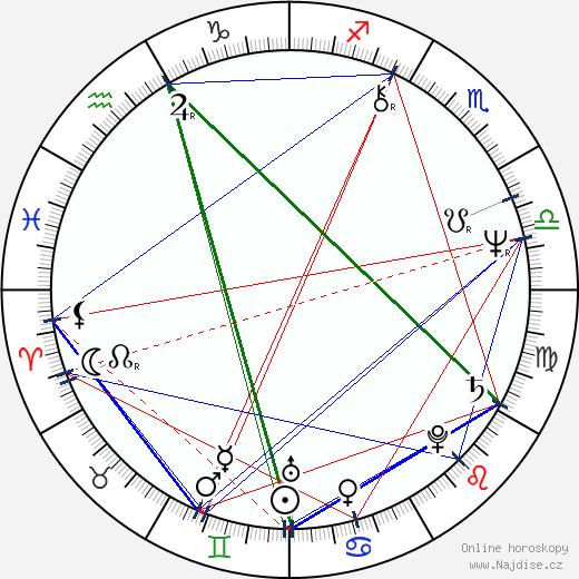 Lionel Richie wikipedie wiki 2020, 2021 horoskop