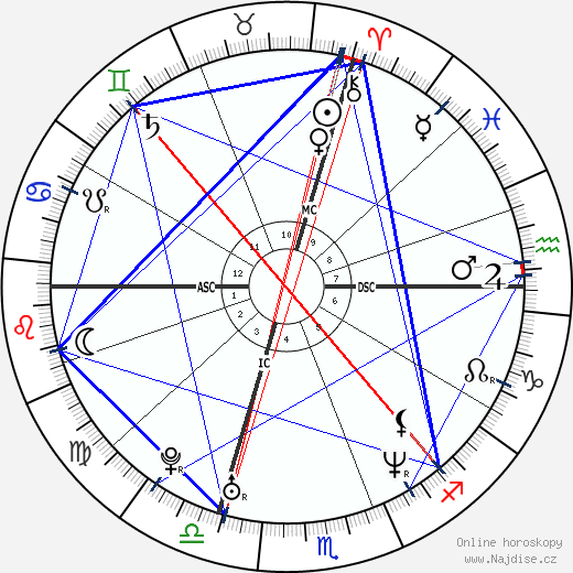 Lionel Roux wikipedie wiki 2018, 2019 horoskop