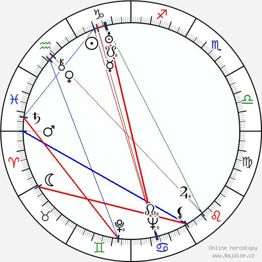 Lionel Stander wikipedie wiki 2019, 2020 horoskop
