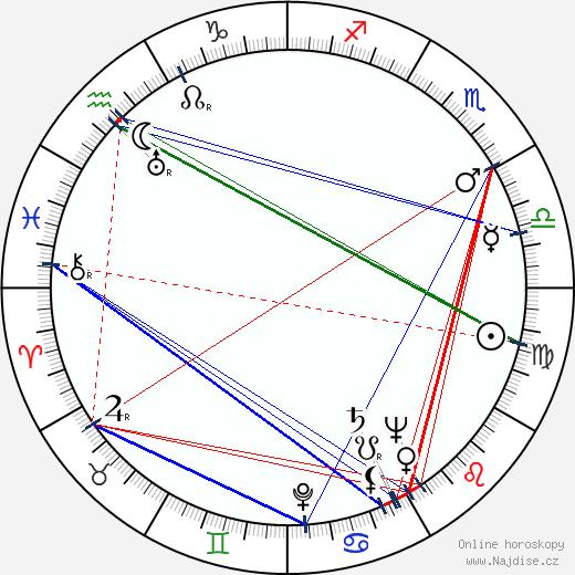 Lionello De Felice wikipedie wiki 2018, 2019 horoskop