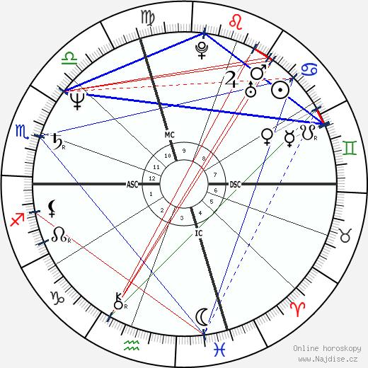 Lisa Banes wikipedie wiki 2020, 2021 horoskop