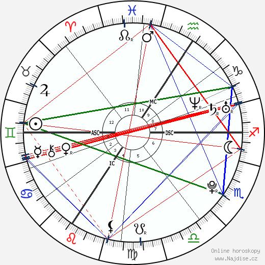 Lisa Bund wikipedie wiki 2017, 2018 horoskop