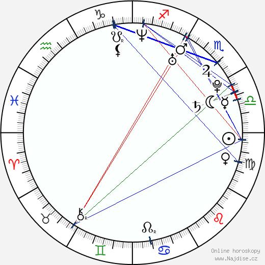 Lisa Henni wikipedie wiki 2020, 2021 horoskop