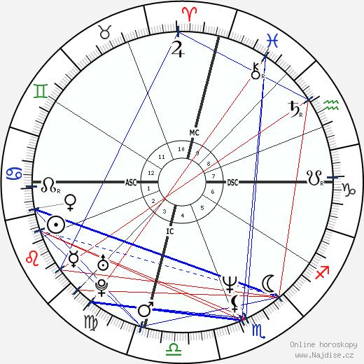 Lisa Kudrow wikipedie wiki 2018, 2019 horoskop