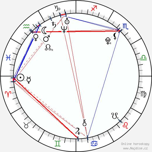 Lisa Mitchell wikipedie wiki 2018, 2019 horoskop