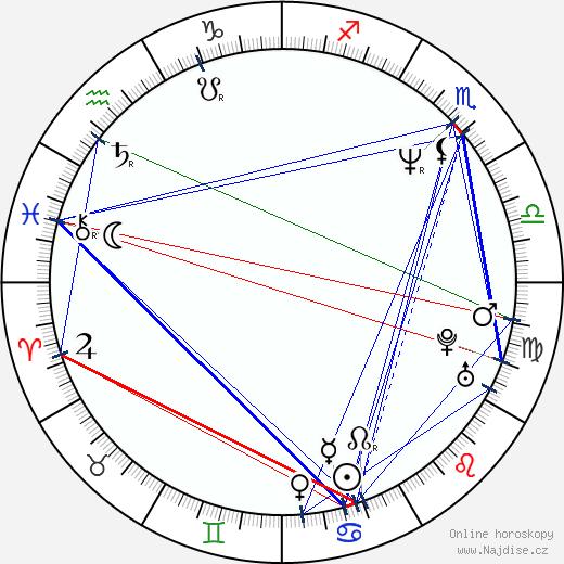 Lisa Rinna wikipedie wiki 2020, 2021 horoskop