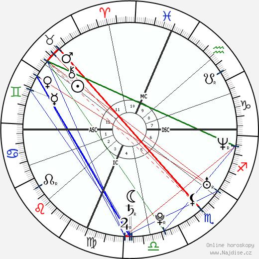 Lisa Steinberg wikipedie wiki 2020, 2021 horoskop