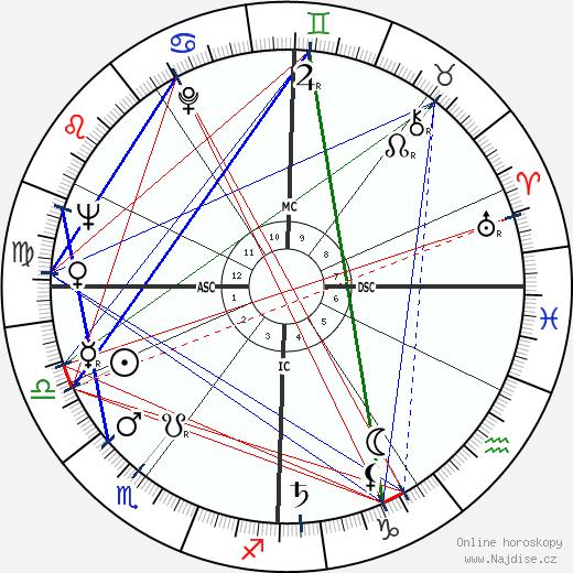Liselotte Pulver wikipedie wiki 2018, 2019 horoskop