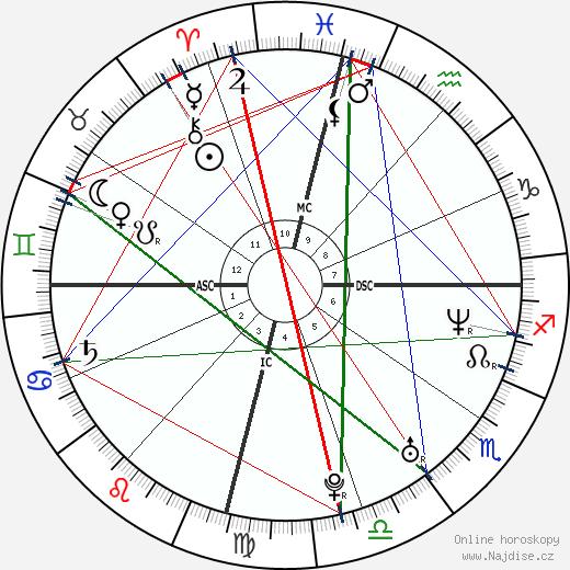Lita wikipedie wiki 2020, 2021 horoskop