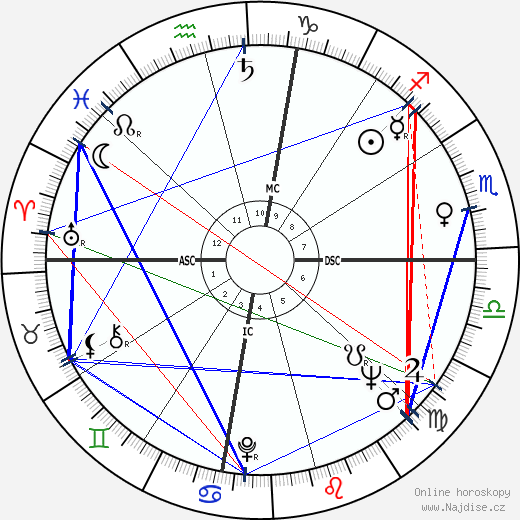 Little Richard wikipedie wiki 2020, 2021 horoskop