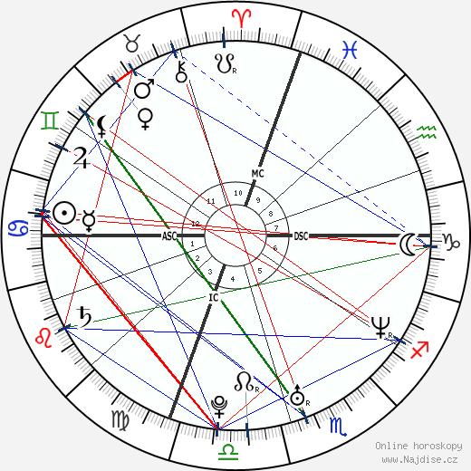 Liv Tyler wikipedie wiki 2018, 2019 horoskop
