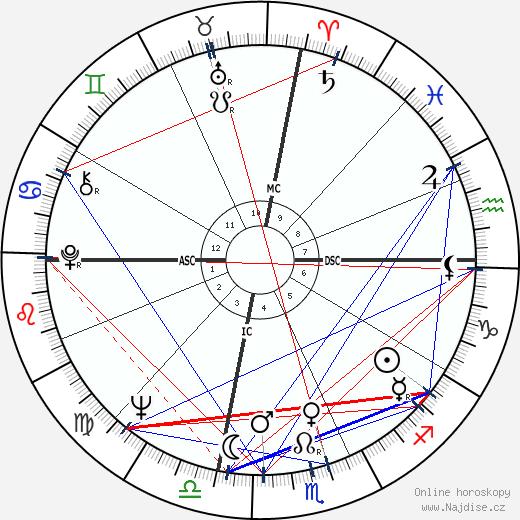 Liv Ullmann wikipedie wiki 2018, 2019 horoskop