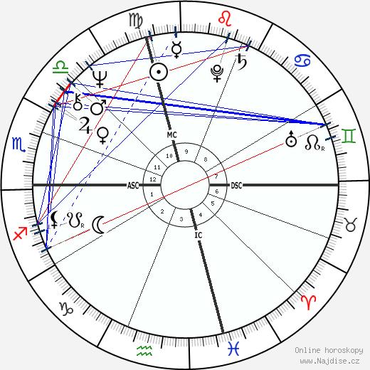 Liz Greene wikipedie wiki 2020, 2021 horoskop