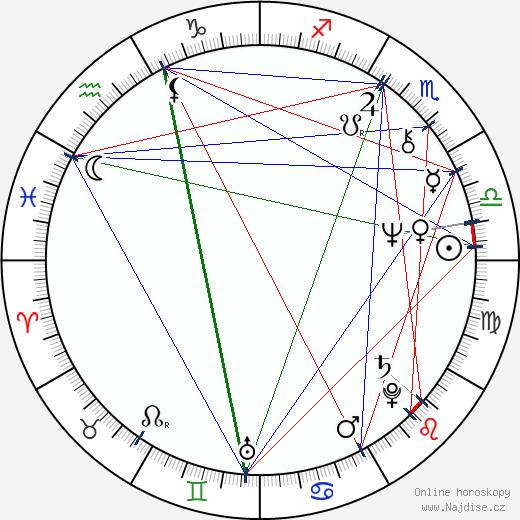 Liz Torres wikipedie wiki 2019, 2020 horoskop