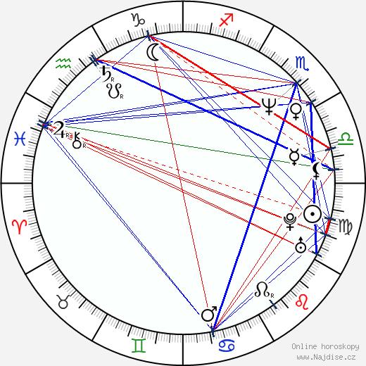 Liza Marklund wikipedie wiki 2020, 2021 horoskop