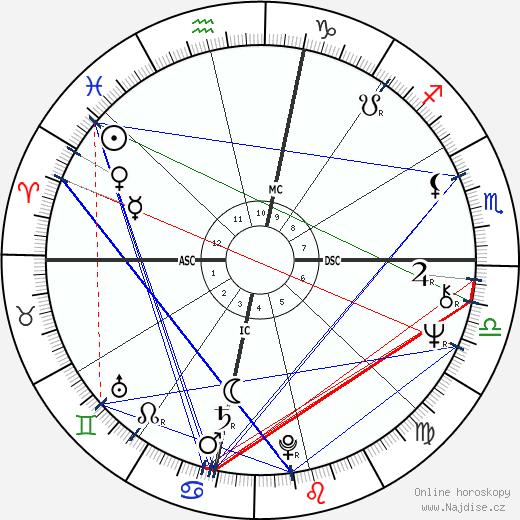 Liza Minnelli wikipedie wiki 2017, 2018 horoskop