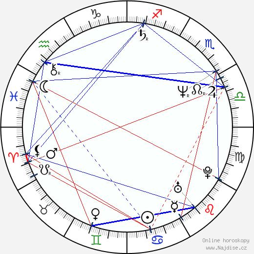 Ljuba Krbová wikipedie wiki 2019, 2020 horoskop