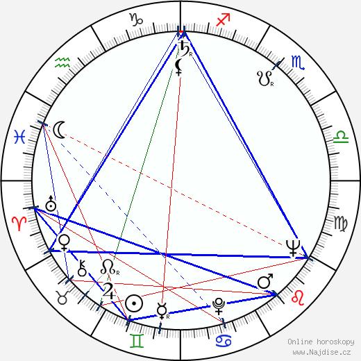 Ljuba Tadic wikipedie wiki 2018, 2019 horoskop