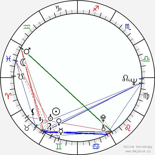 Ljuba Václavová wikipedie wiki 2017, 2018 horoskop