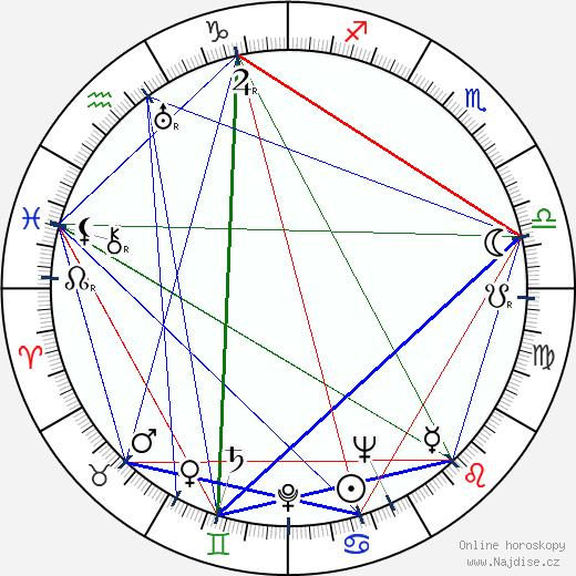 Ljuba Welitsch wikipedie wiki 2017, 2018 horoskop