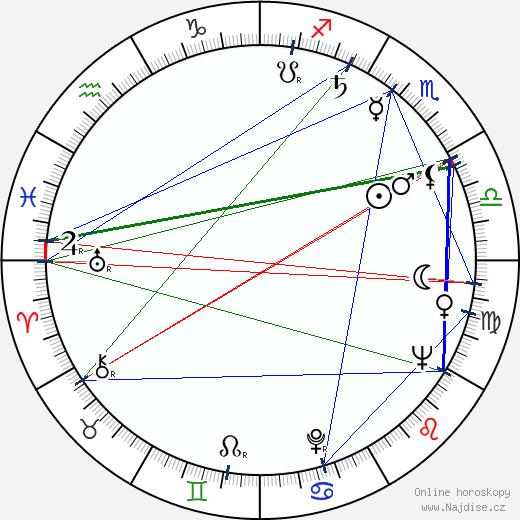 Ljubomir Radicevic wikipedie wiki 2019, 2020 horoskop