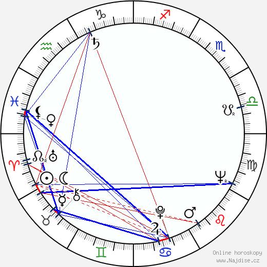 Ljubomir Šarlandžijev wikipedie wiki 2018, 2019 horoskop