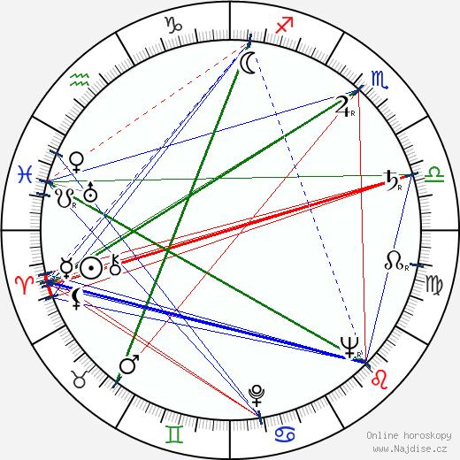 Ljudmila Šagalova wikipedie wiki 2017, 2018 horoskop
