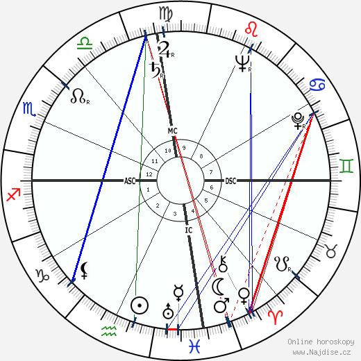 Lloyd Bentsen wikipedie wiki 2019, 2020 horoskop